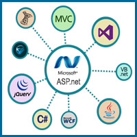 ASP-Net Programming Assignment writer features