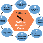 8_steps_ research_paper-casestudyhelp.com