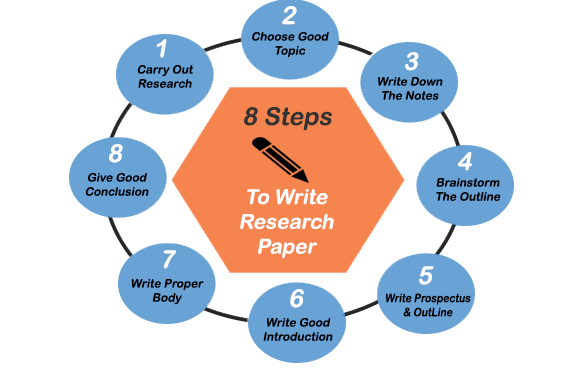 the aims and process of the research paper What is research and why do we use this method what are the steps of the scientific process.