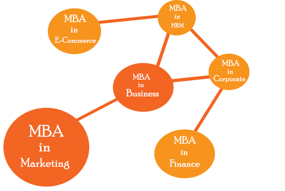 MBA study Help by experts