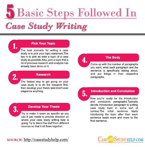 5 Basic Steps Followed In Case Study Writing
