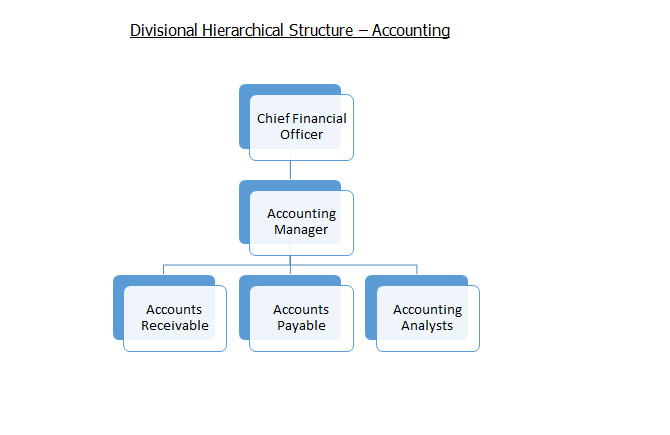 Divisional Hierarchical Structure – Accounting
