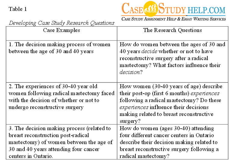 Case study format for hr