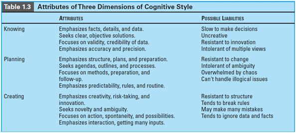 COGNITIVE-STYLE