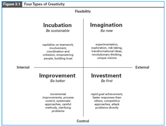 Multiple Approaches to Creativity