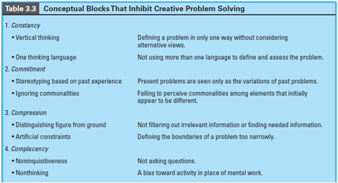 THE FOUR TYPES OF CONCEPTUAL BLOCKS
