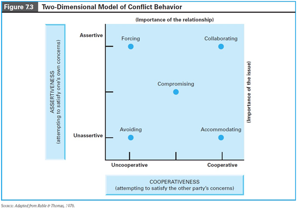 Two-Dimensional-Model-Of-Conflict-Behavior