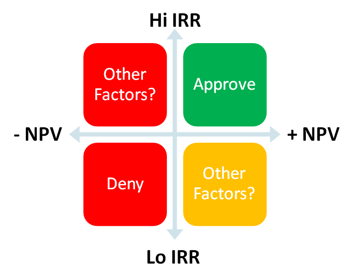 npv and irr problems questions and answers