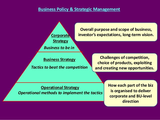 Business policy and strategic management questions and answers