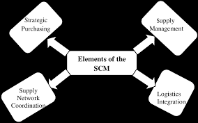 Elements-of-supply-chain-management