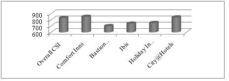 Comparison of CSI with key competitors in the EU market