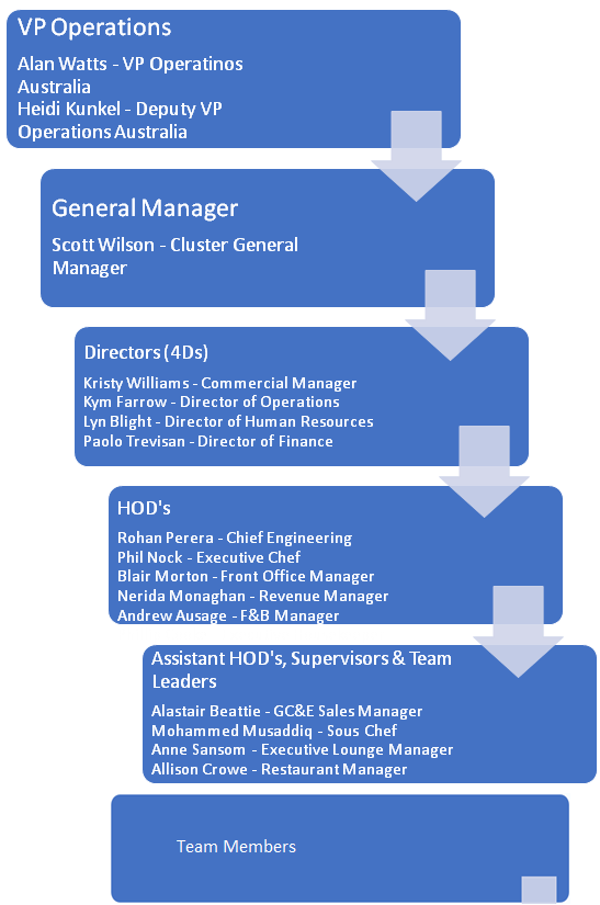 Leadership Team & Structure Hilton Cairns