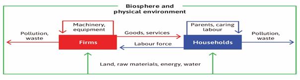 very simple economic model