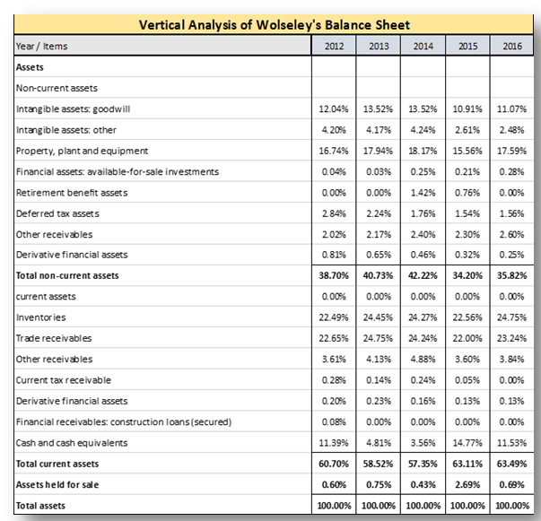 TABLE 2.2 Wolseley's Balance Sheet