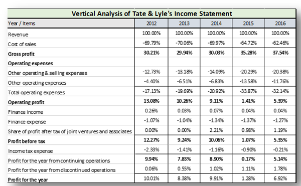 TABLE 2.3 Tate & Lyle's Income Statement