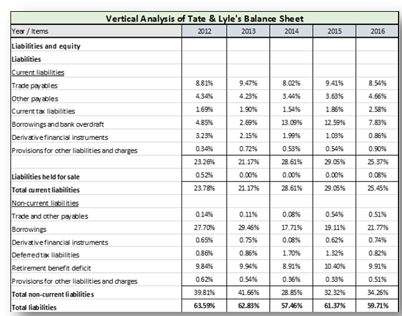 TABLE 2.4 Tate & Lyle's Balance Sheet (con't)