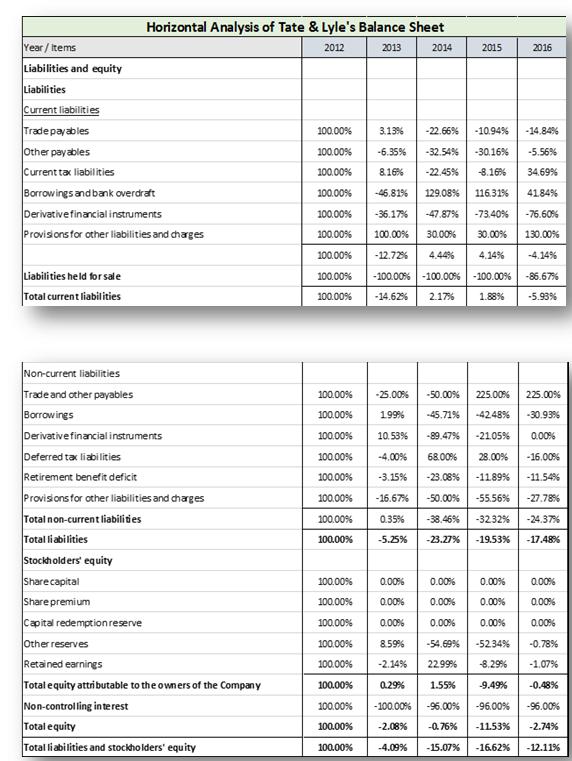 Tate & Lyle's Balance Sheet (con't)