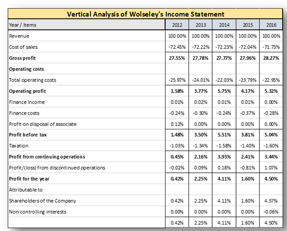 Wolseley's Income Statement