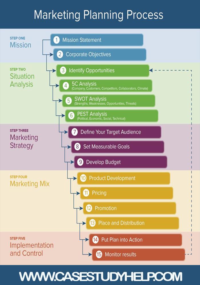 Strategic Marketing  ANALYSIS assignment answers