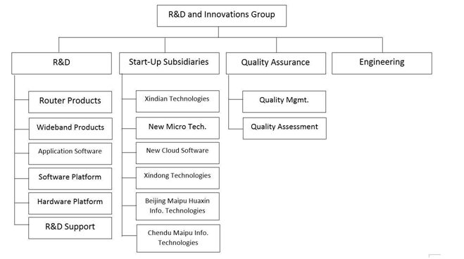 Current Organization Structure of R&D and Innovation Group