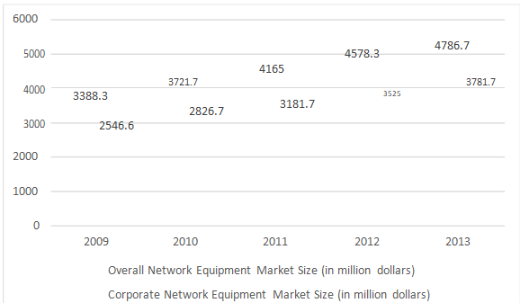 Network Equipment Market Size in China