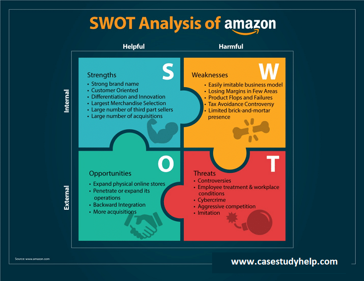 Amazon-Case-Study-SWOT-Analysis