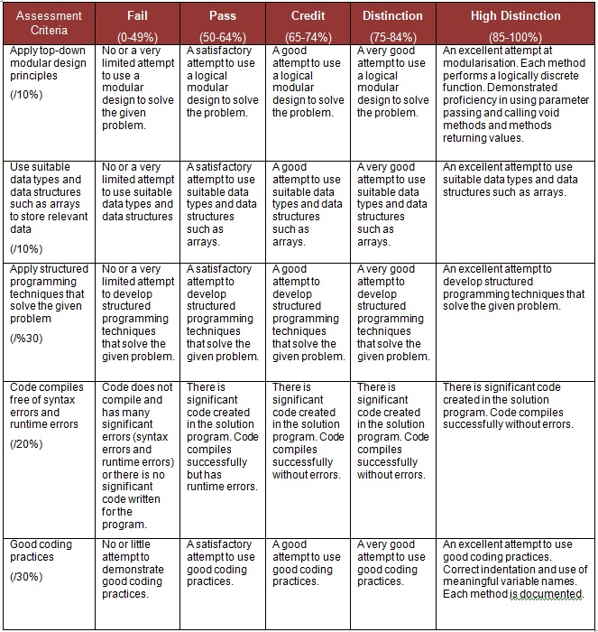 MARKING CRITERIA AND STANDARDS