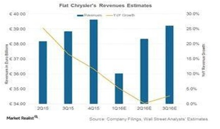 Analysts predict FIAT's