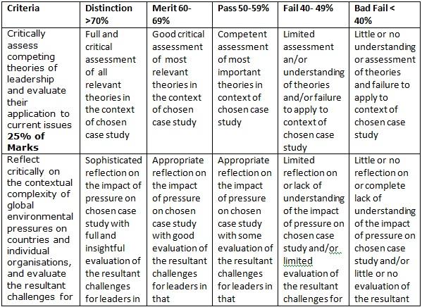 Criteria for assessment