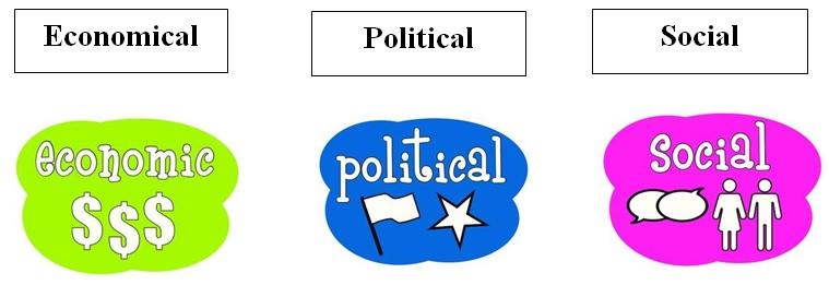 Economic, political and social environments