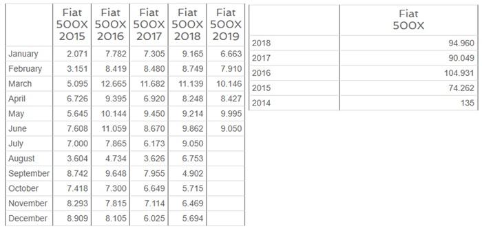 FIAT 50OX sales per unit