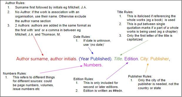 Harvard Citation Guide