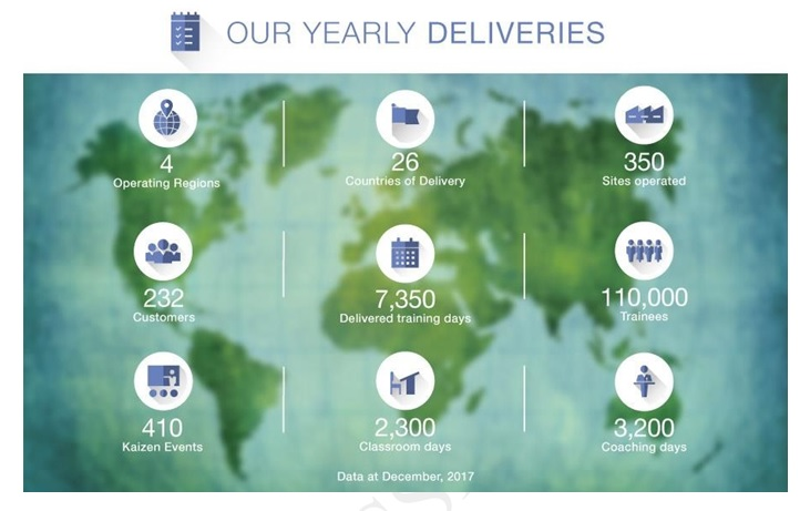 Our Yearly Deliveries