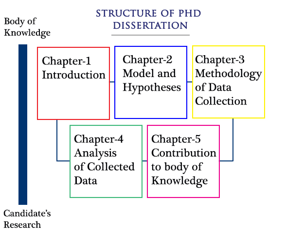 PhD Dissertation Structure